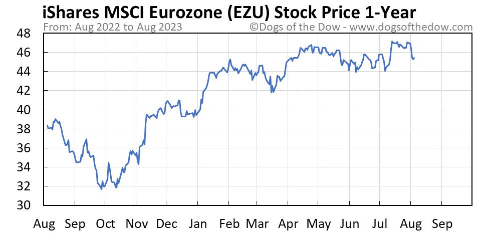 EZU 1-year stock price chart