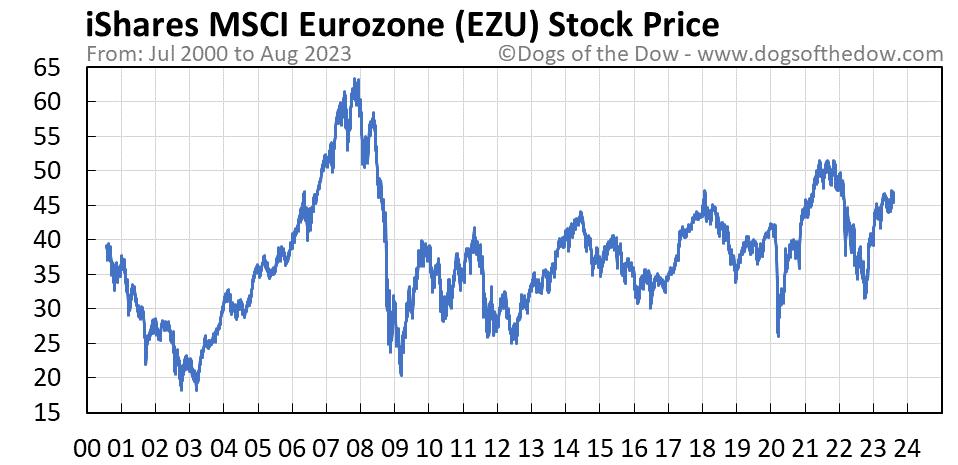 EZU stock price chart