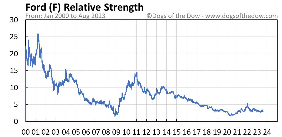 F relative strength chart