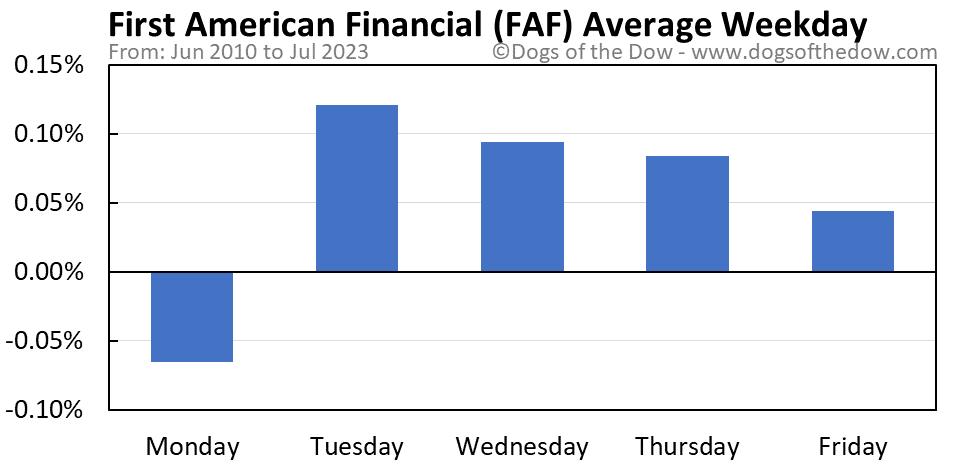 FAF average weekday chart