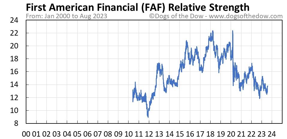 FAF relative strength chart