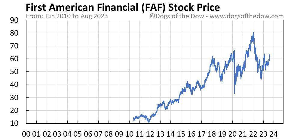 FAF stock price chart