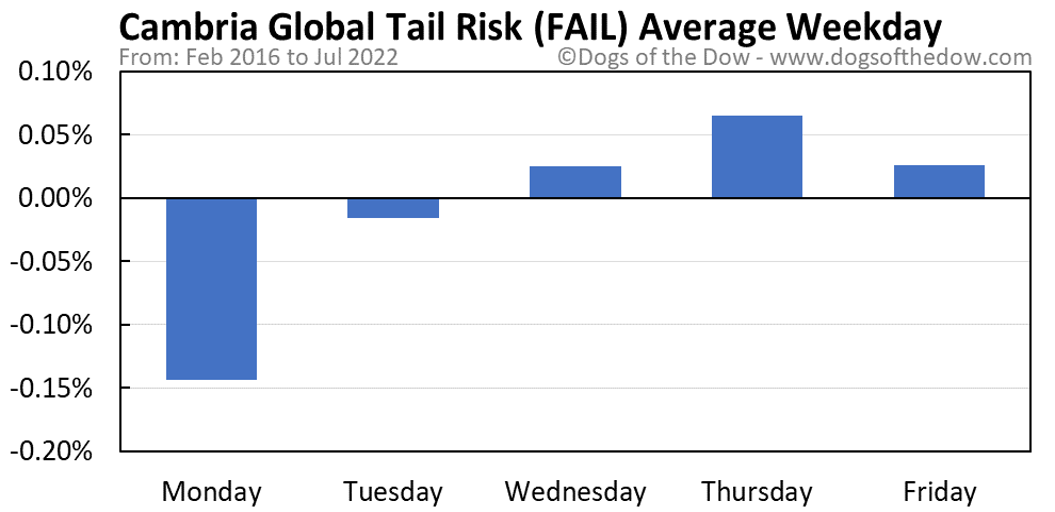 FAIL average weekday chart