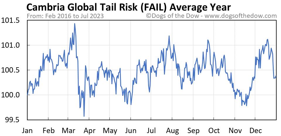 FAIL average year chart