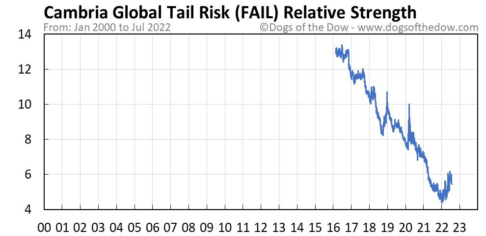 FAIL relative strength chart