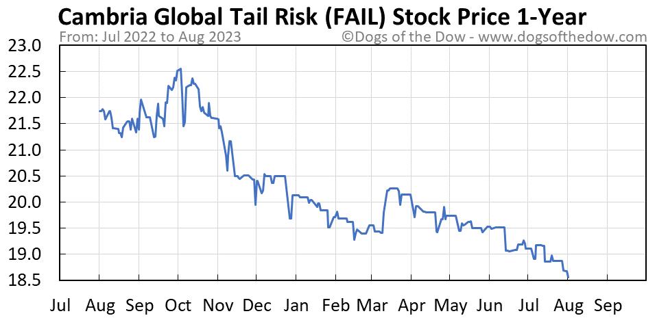FAIL 1-year stock price chart