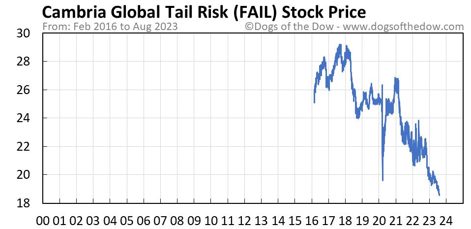 FAIL stock price chart