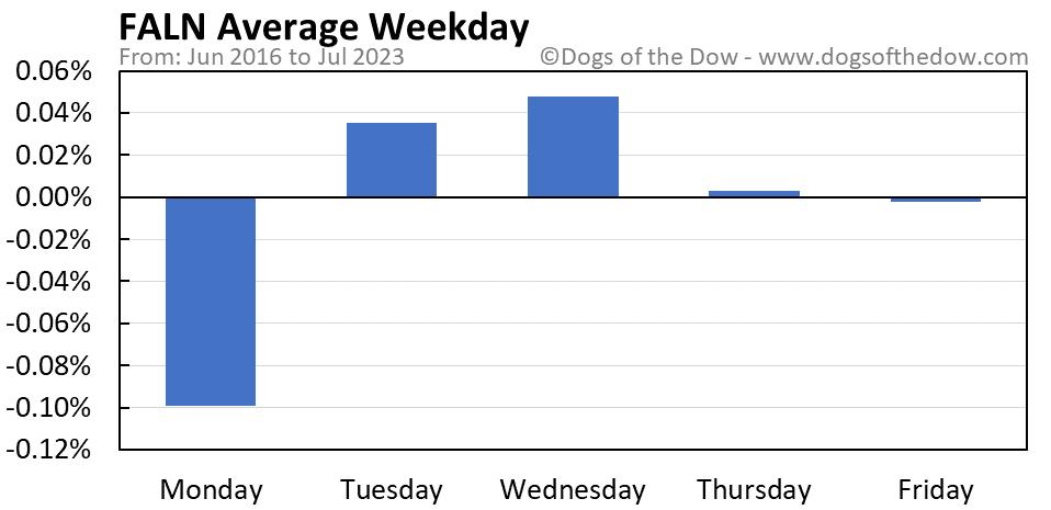 FALN average weekday chart