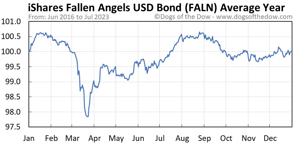 FALN average year chart