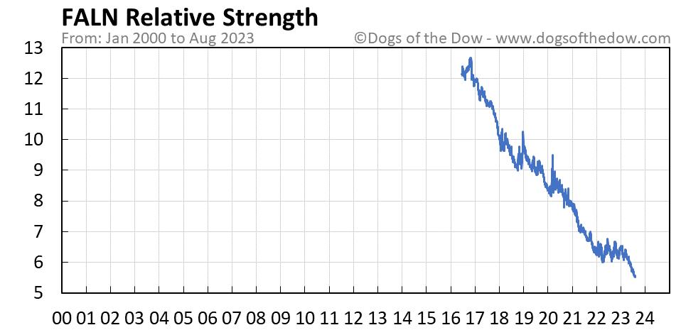 FALN relative strength chart