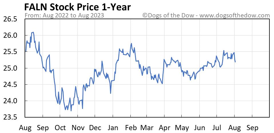 FALN 1-year stock price chart