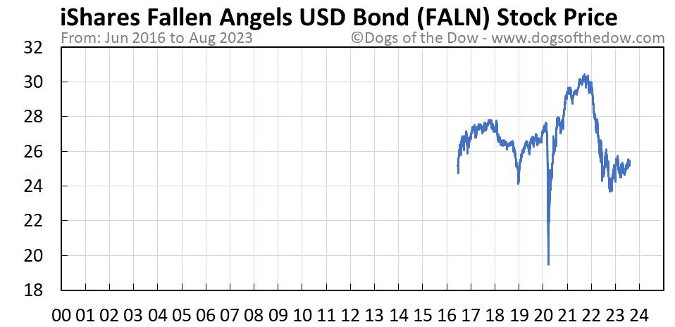 FALN stock price chart