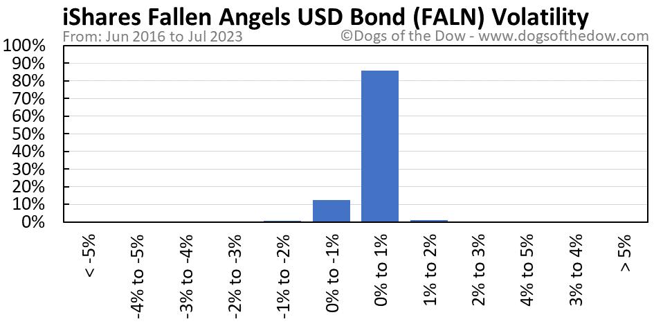 FALN volatility chart