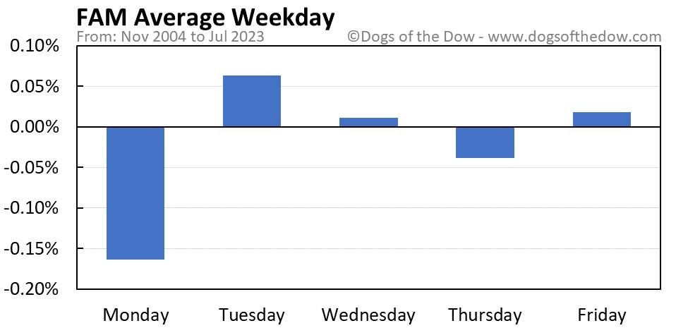 FAM average weekday chart