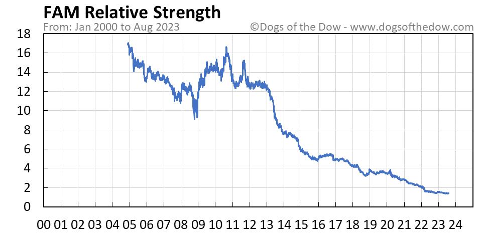 FAM relative strength chart