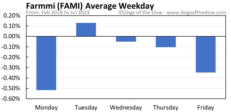 FAMI average weekday chart