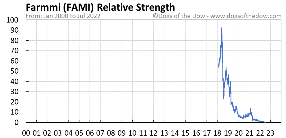 FAMI relative strength chart