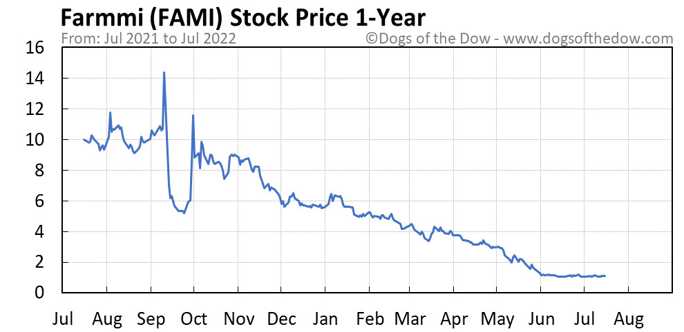 FAMI 1-year stock price chart