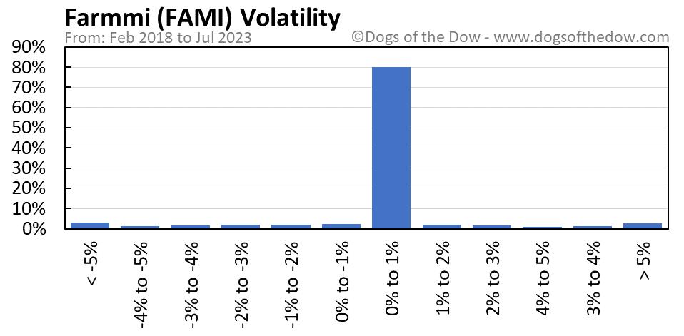FAMI volatility chart