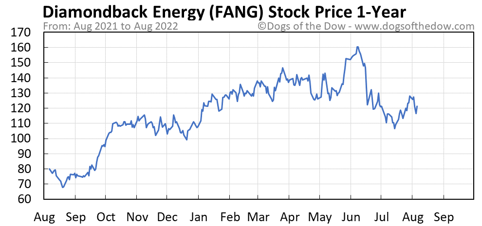 FANG 1-year stock price chart