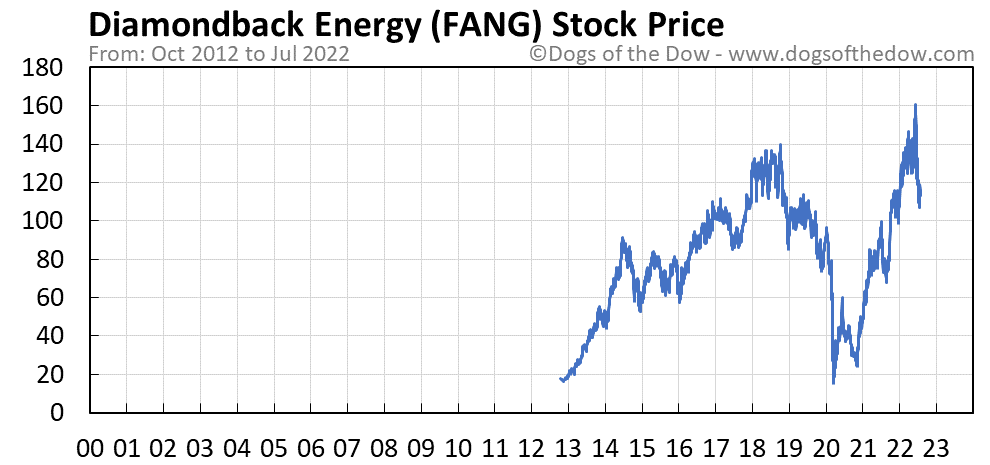 FANG stock price chart