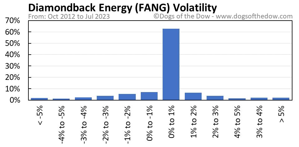 FANG volatility chart
