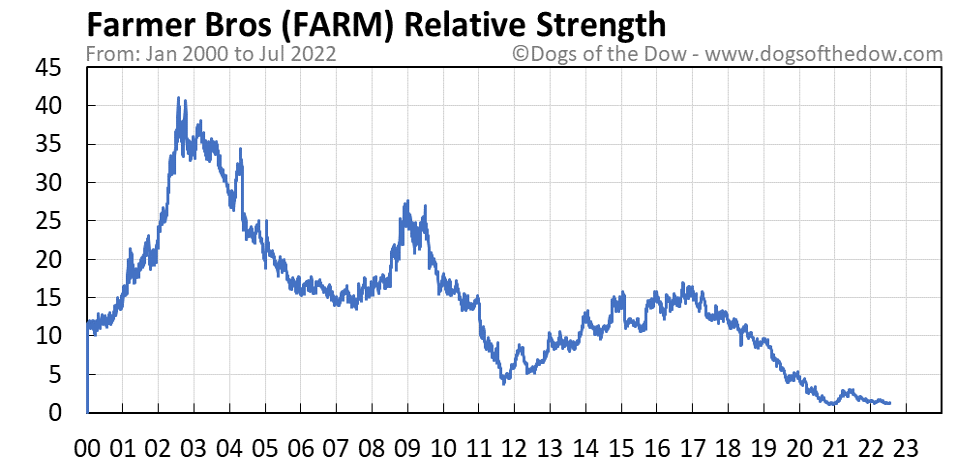 FARM relative strength chart