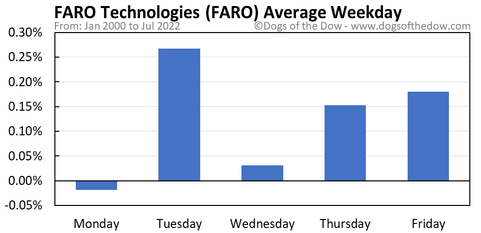 FARO average weekday chart