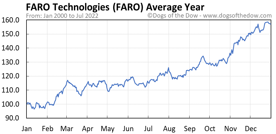 FARO average year chart