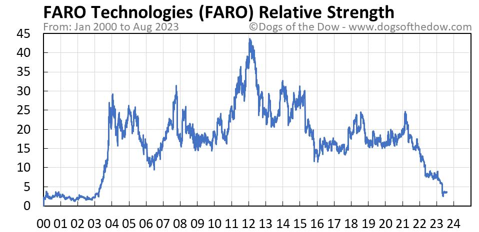 FARO relative strength chart