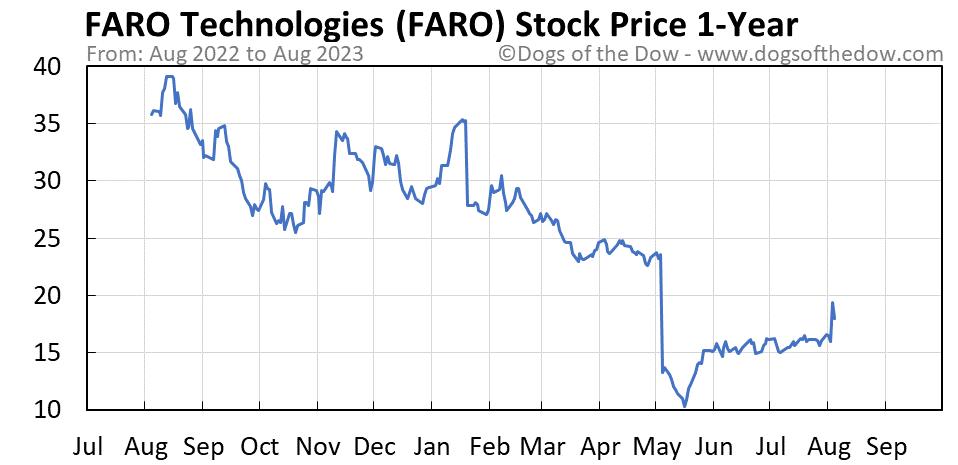 FARO 1-year stock price chart