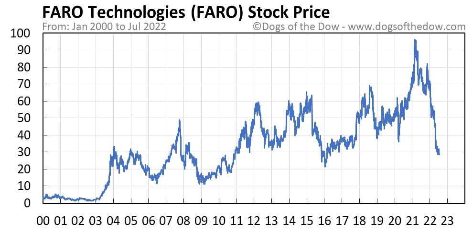 FARO stock price chart