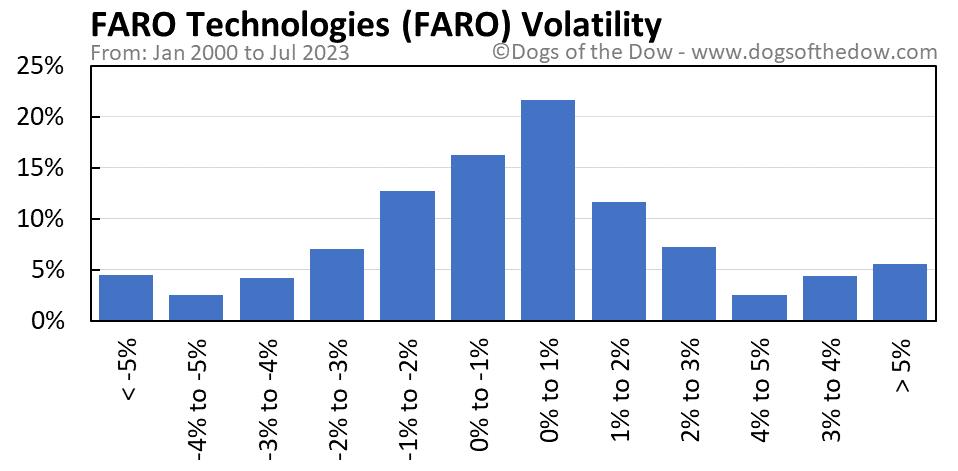 FARO volatility chart