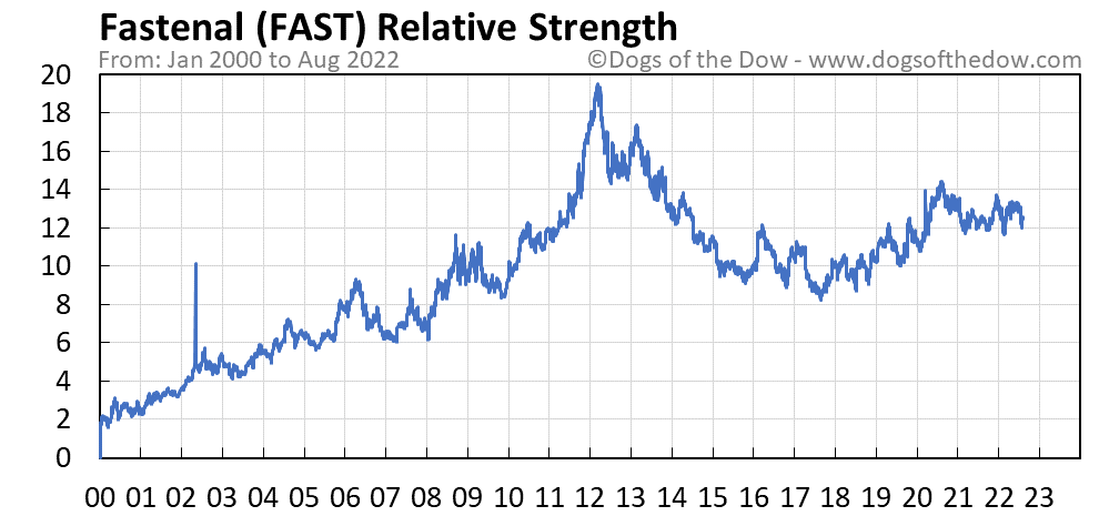 FAST relative strength chart