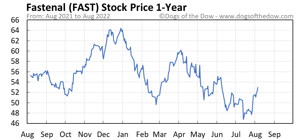 FAST 1-year stock price chart