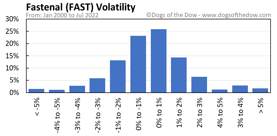 FAST volatility chart
