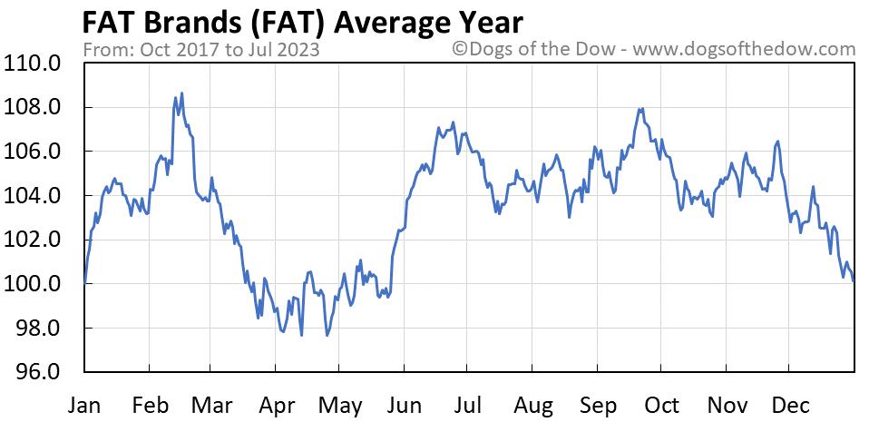 FAT average year chart