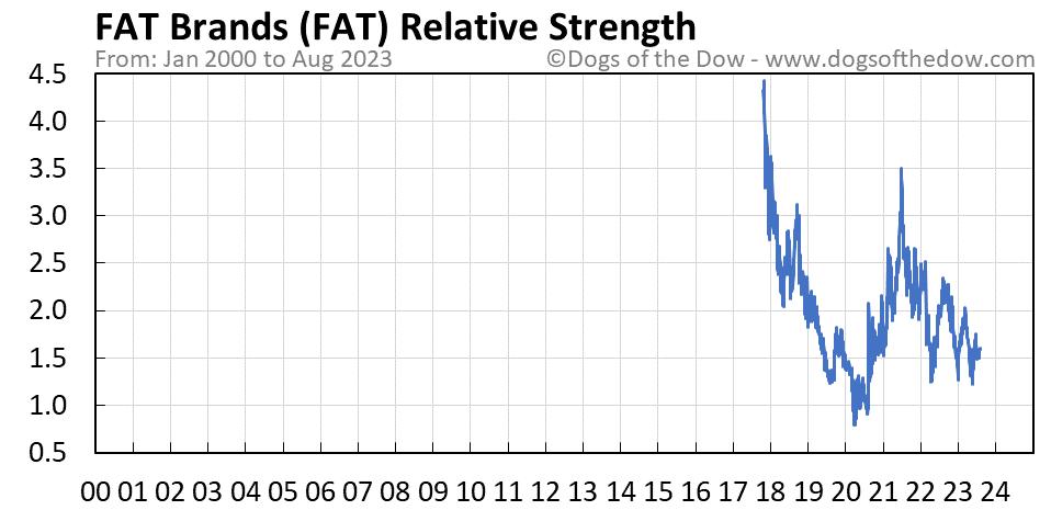FAT relative strength chart