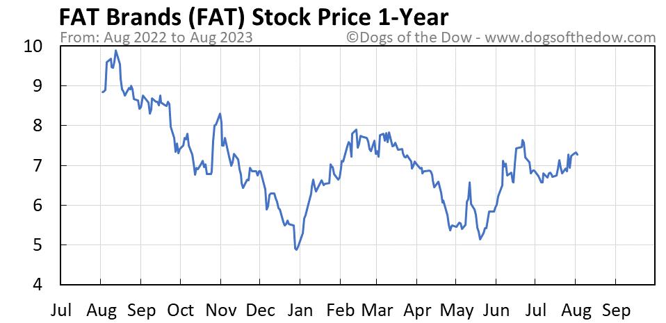 FAT 1-year stock price chart