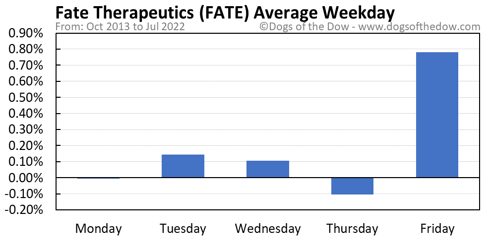 FATE average weekday chart