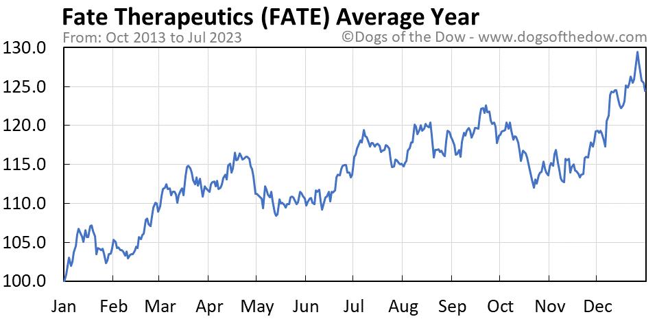 FATE average year chart