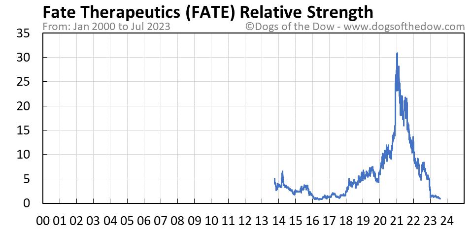 FATE relative strength chart