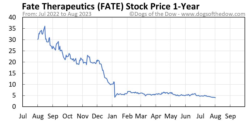 FATE 1-year stock price chart