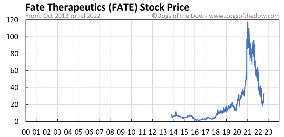 FATE stock price chart