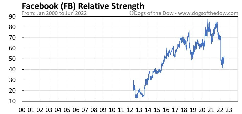 FB relative strength chart