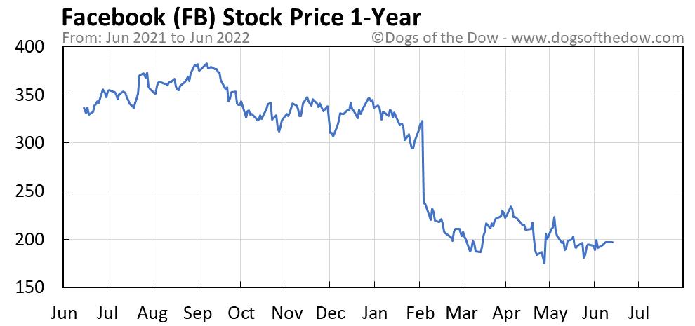 FB 1-year stock price chart