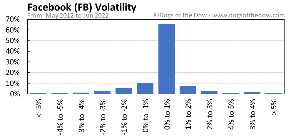 FB volatility chart