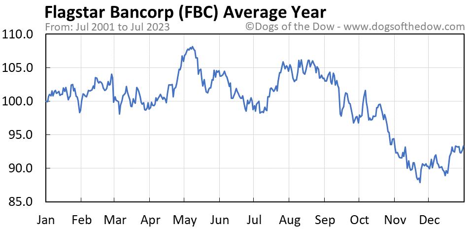 FBC average year chart