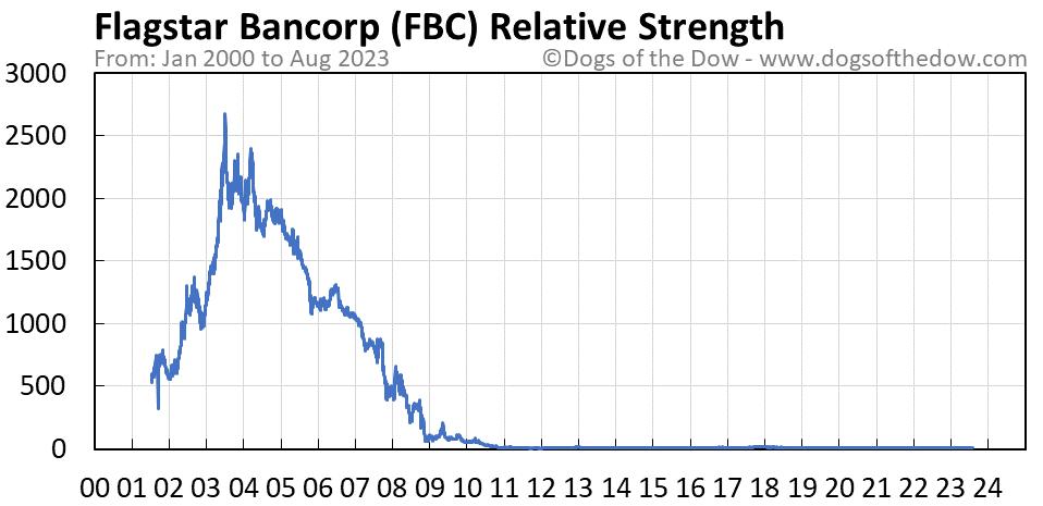 FBC relative strength chart