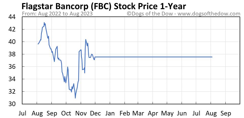 FBC 1-year stock price chart